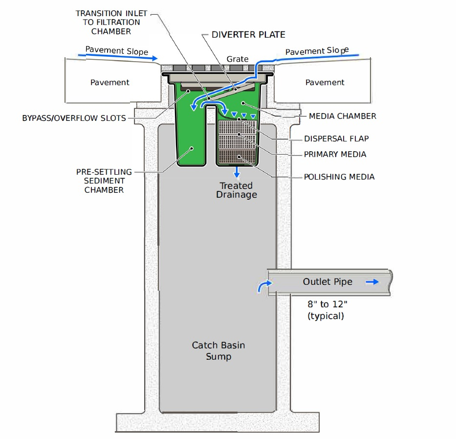 stormwater filter